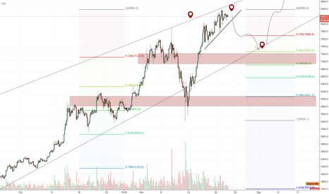 BTCUSD: Bitcoin, the dip we been waiting for?