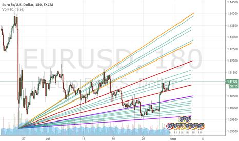 EURUSD: EURUSD - The Higher the Price the Quicker we Rise