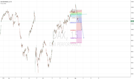 DAX: dax scalping