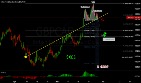 GBPCAD: GBPCAD H&S break worth ~300 Pips