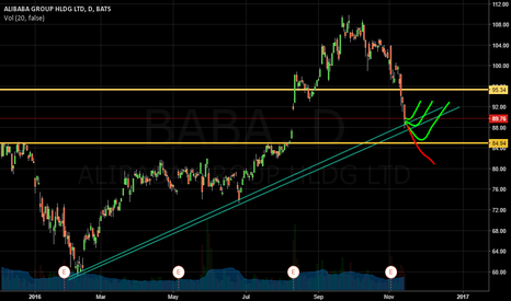 BABA: BABA Potential Trend Line Bounce