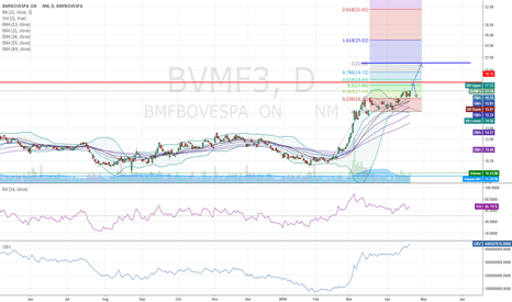 BVMF3: BVMF3