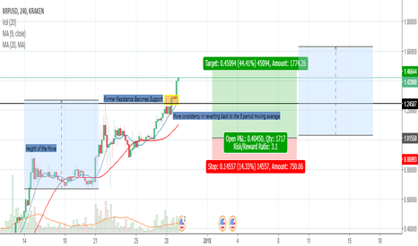 XRPUSD: Updated Trade Goal Achieved,would price gift us with a pullback?