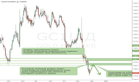 GC1!: Золото. Сигналы на отбой появятся после формирования коррекции