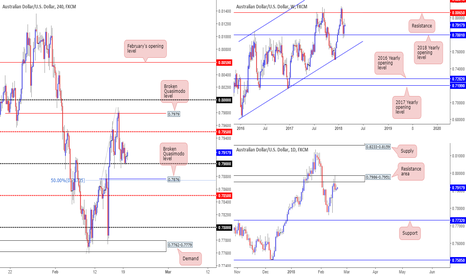 AUDUSD: AUD/USD technical outlook and review...