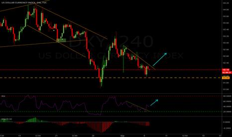 DXY: Dollar Index Looking Up