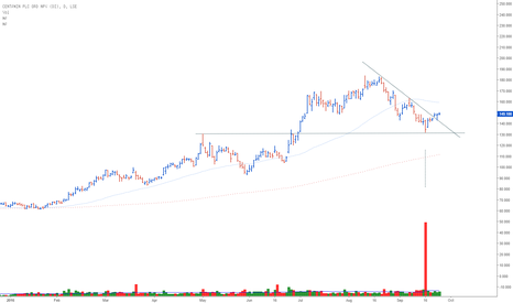 CEY: CEY PLC: Potential Buy set-up for watchlist