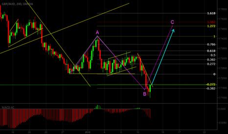 GBPAUD: GBPAUD looks like ABC correction. We can see up move to 1.74