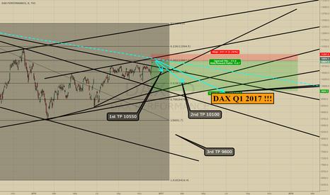 DAX: DAX 2017 Q1 PREDICTION ! SHORT 10950 TILL 9800 IN 4 MONTHS!!!