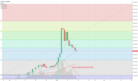 TRXBTC: Tron at Potential Support and Declining with Low Volume