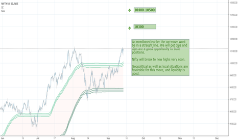 NIFTY: Strong Liquidity will push Nifty to new High