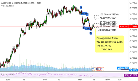 AUDUSD: AUDUSD You can sell@0.755-0.756