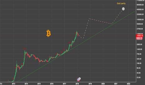 BTCUSD: Bitcoin aims to misbehave (long term chart)