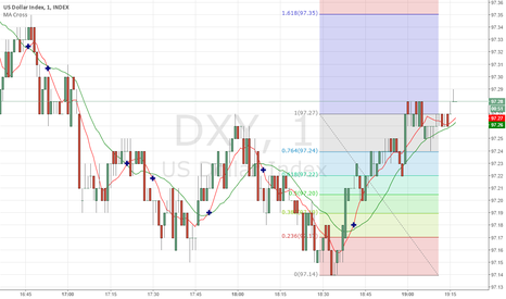 DXY: dxy seems ready for 97.35
