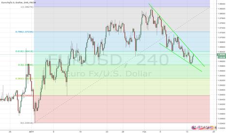 EURUSD: EUR/USD Keeping it simple