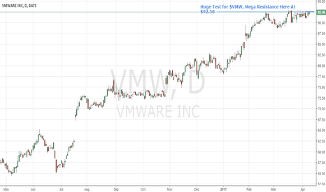 VMW: Stock Chart Test For $VMW. Watch This One