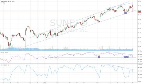 SUNE: SUNE - WAITING FOR A SHORT