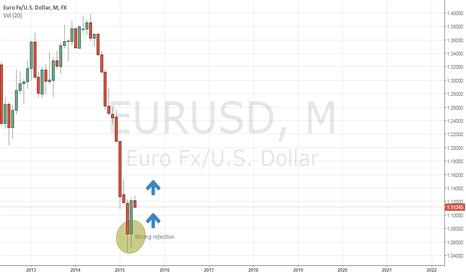 EURUSD: EURUSD how strong will be bullish trend