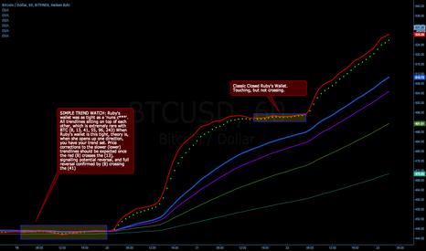 BTCUSD: Ruby Trend Chart