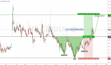 NLCINDIA: NLC India | Inverted Head & Shoulder