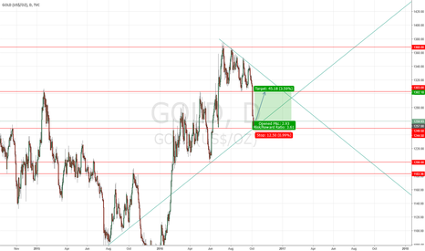 GOLD: GOLD Daily #LONG