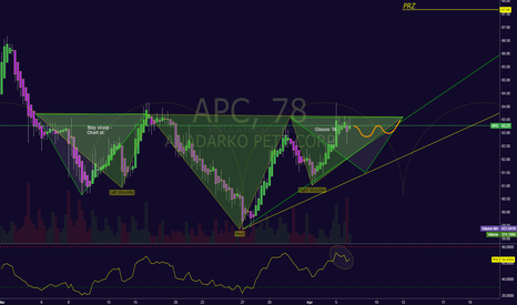 APC: A possible 5 dollar trade in APC - with break of neckline