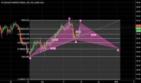 DXY: THINK OUTSIDE THE BOX DOLLAR TRADING IDEA