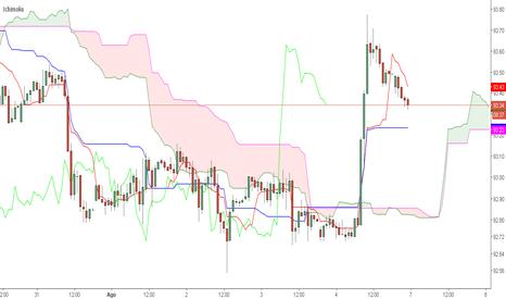 DXY: Análisis Índice Dólar $DXY 06-08-17