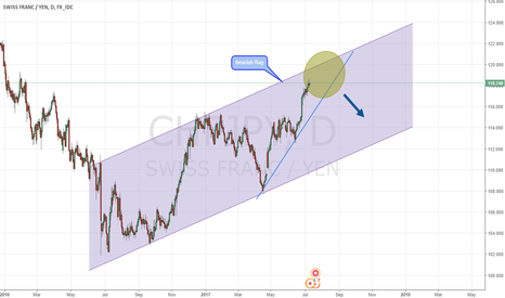 CHFJPY: CHFJPY - Bearish flag heads up
