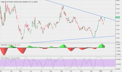 GDXJ: Miners face rejection or explosion