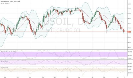 USOIL: USOIL ready to reverse up