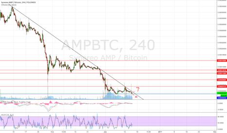 AMPBTC: пробой треугольнкиа