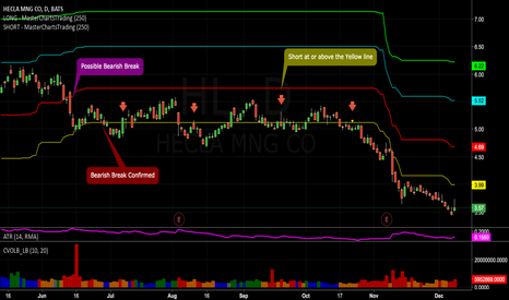 HL: Hecla Mining - A Clear and Present Downtrend