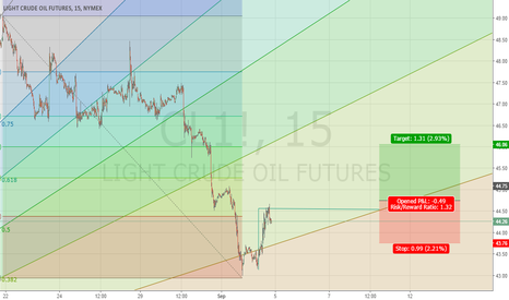 CL1!: Oil Will Be $46 In The First Days of Next Week.