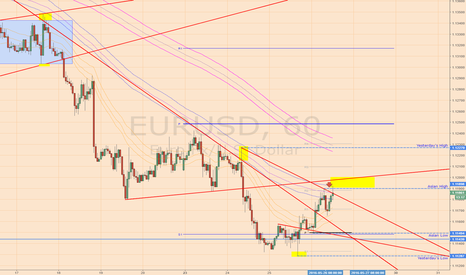 EURUSD: EURUSD May 24th breakdown kissback test