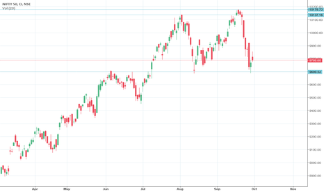NIFTY: NIfty towads H&S