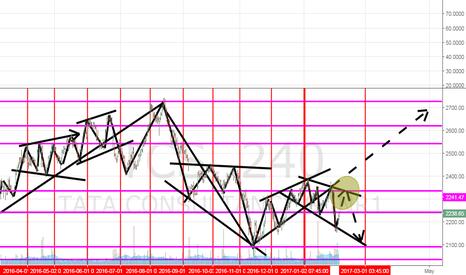 TCS: tcs bllish curve