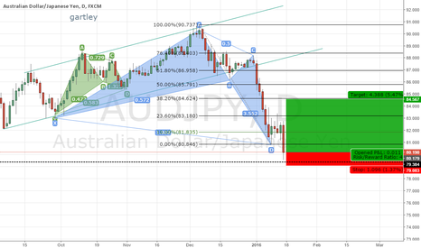 AUDJPY: PREDICTIONS OF CRAB PATTERN