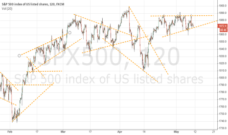 SPX500: SPX500 situation