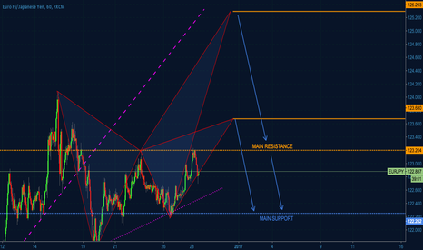 EURJPY: EURJPY still in consolidation but close to short