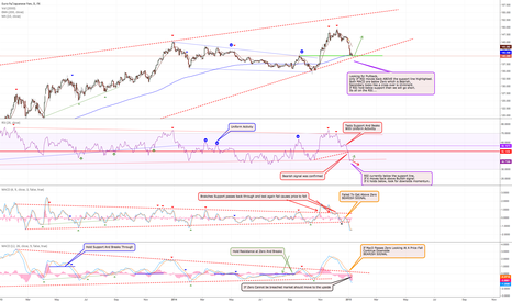 EURJPY: EurJpy Weekly Review