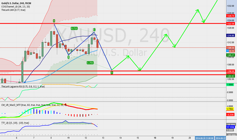 XAUUSD: Long for gold