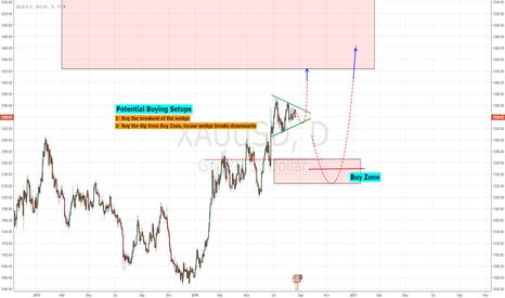 XAUUSD: Gold - Potential Setups