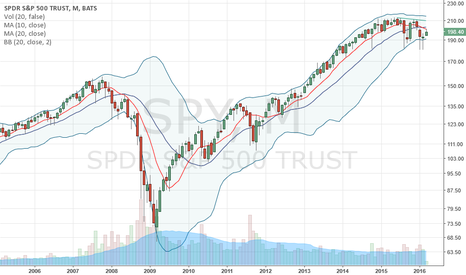 SPY: $SPY Monthly 10/20dma crossover bad news for bulls