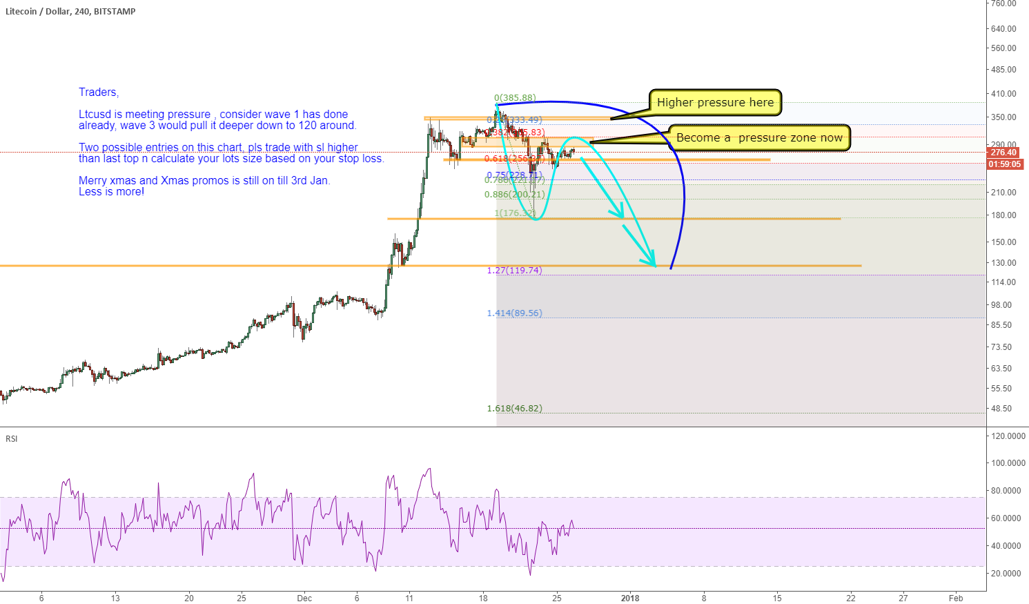 Ltcusd:  wave 3 would pull it deeper down to 120 around
