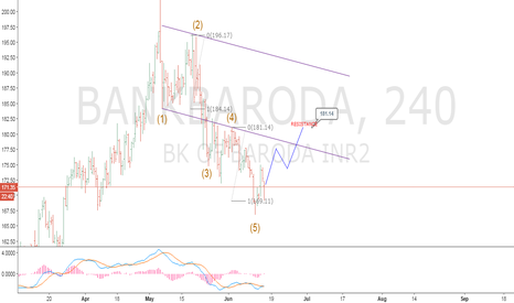 BANKBARODA: READY FOR UP SIDE...