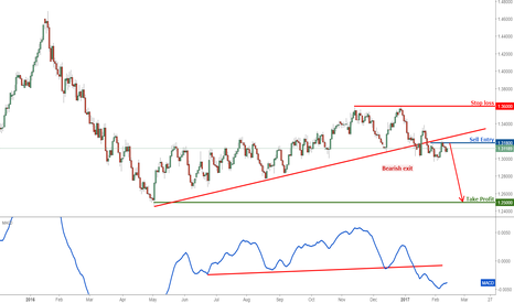 USDCAD: USDCAD Weekly View: Remain bearish