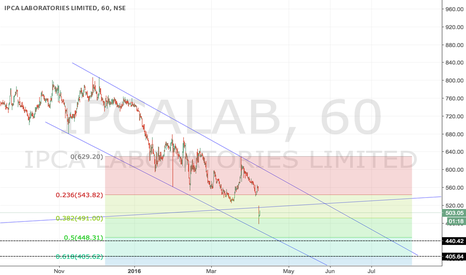 IPCALAB: IPCALABS nearing Primary 4th wave completion.