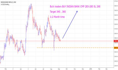INDIANB: Bulk traders BUY INDIAN BANK CMP 283-280 SL 268  Target 340 , 36