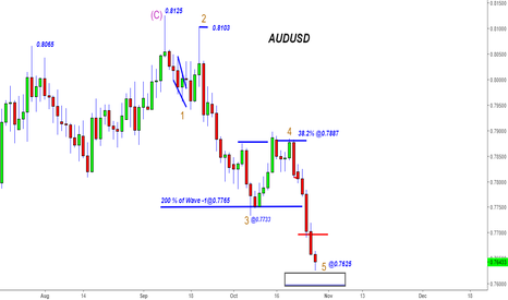 AUDUSD: AUDUSD - 650+ pips -The Wave Talks Australian Language